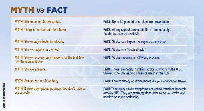Stroke-Myth-Versus-Fact